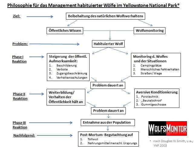 Das Management habituierter Wölfe im Yellowstone National Park, nach D.W. Smith, YNP 2003